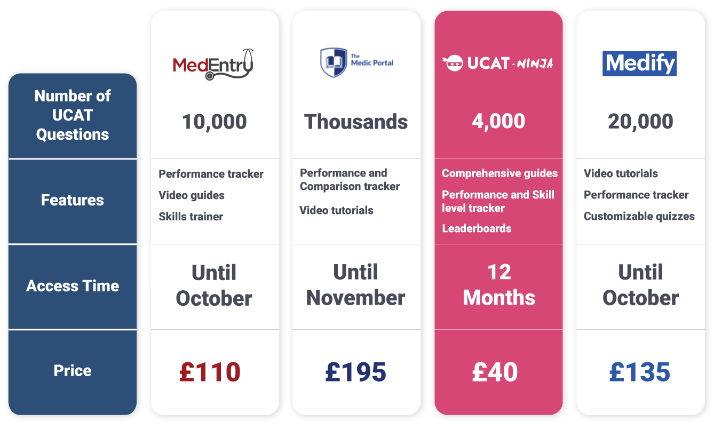 ucat-platform-comparison-table.png